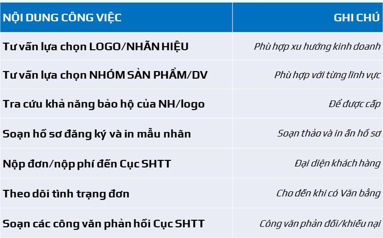 Đăng ký nhãn hiệu tại Đà Nẵng