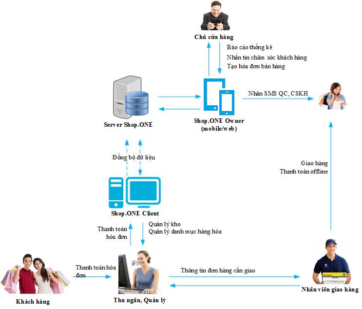 phần mềm quản lý cửa hàng thời trang mua sắm Shop One