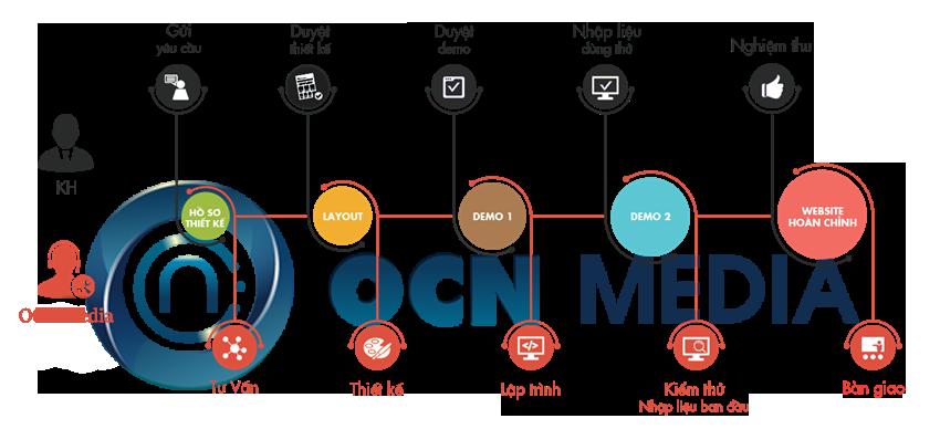 OCN Media là công ty thiết kế website chuyên nghiệp tại Đà Nẵng tiên phong áp dụng hệ thống kiểm soát quy trình và công nghệ website tiên tiến trên thị trường.