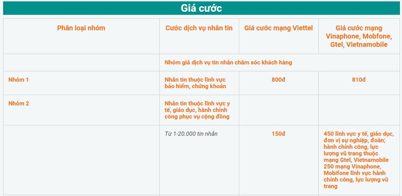 Giá dịch vụ tin nhắn SMS Brandname tại Đà Nẵng